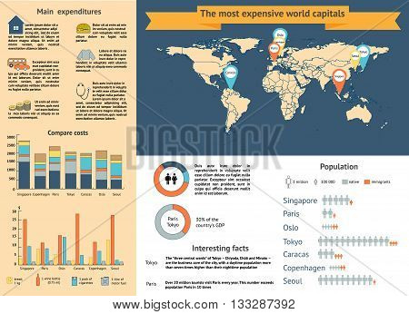 The most expensive capital of the world to live infographic with charts and other elements. Vector illustration.