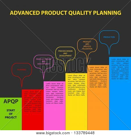 Diagram of Advanced product quality planning framework. APQP is set of procedures and techniques used to develop products especially in the industrial sector and manufacturing