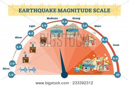 Earthquake Magnitude Levels Vector Illustration Diagram, Richter Scale Seismic Activity Diagram With
