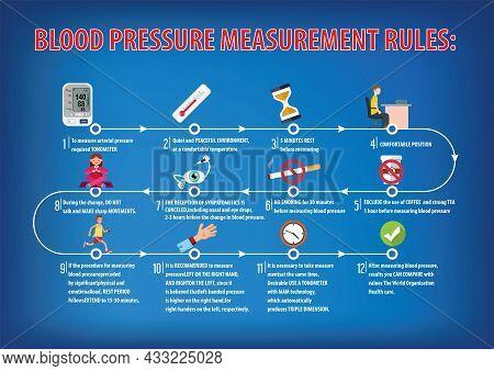 Blood Pressure Measurement Rules. Tips For Risk Factor For Hypertension. Healthcare Poster.