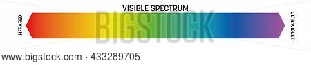 Visible Spectrum Of Light. Electromagnetic Spectrum Visible By Human Eye. Simple Schematic Banner Wi