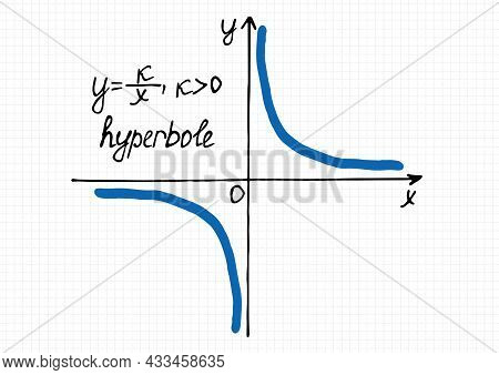 Vector Illustration Of Inverse Proportionality Graph For A Positive Coefficient K. Hand-drawn Coordi