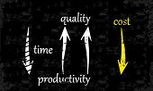 Reduce costs by increasing quality, productivity and speed poster