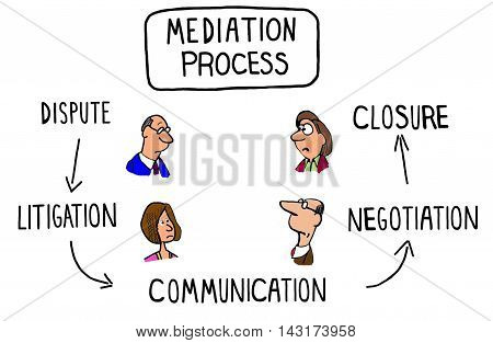 Illustration of the mediation process showing multiple steps.