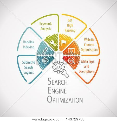 SEO Search Engine Optimization Marketing Wheel Infographic