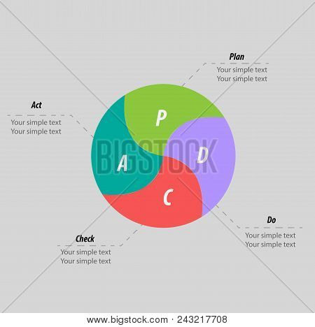 Pdca (plan, Do, Check, Act) Method - Deming Cycle Infographics - Circle With Arrows Version. Managem