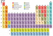 Complete Periodic Table of the Elements with atomic number symbol and weight poster