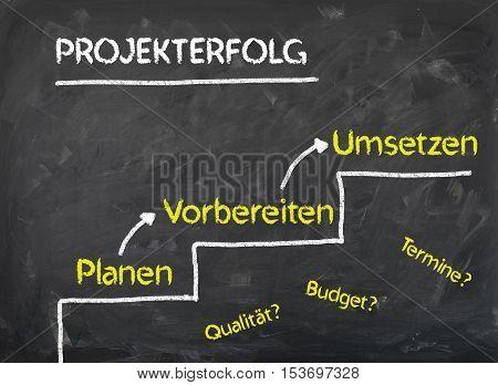 Planung Vorbereitung Umsetzung Projekterfolg - So geht es bergauf