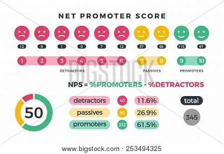 Net Promoter Score Nps Marketing Infographic With Promoters, Passives And Detractors Icons And Chart