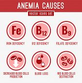 Anemia causes icons set. Medical and healtcare concept in red, white and pink colors. Editable vector illustration in modern style. poster