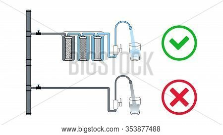 Choice Between Purified Water Through A Filter And Tap Water. Dirty Water Becomes Clean. Multi-stage