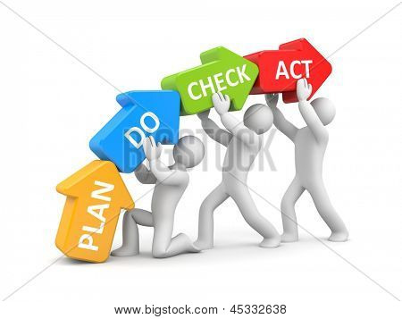 Plan Do Check Act metaphor poster