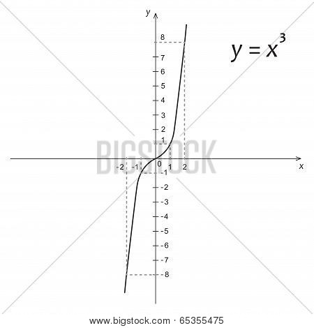 Vector illustration of mathematics function of the cube parabola poster