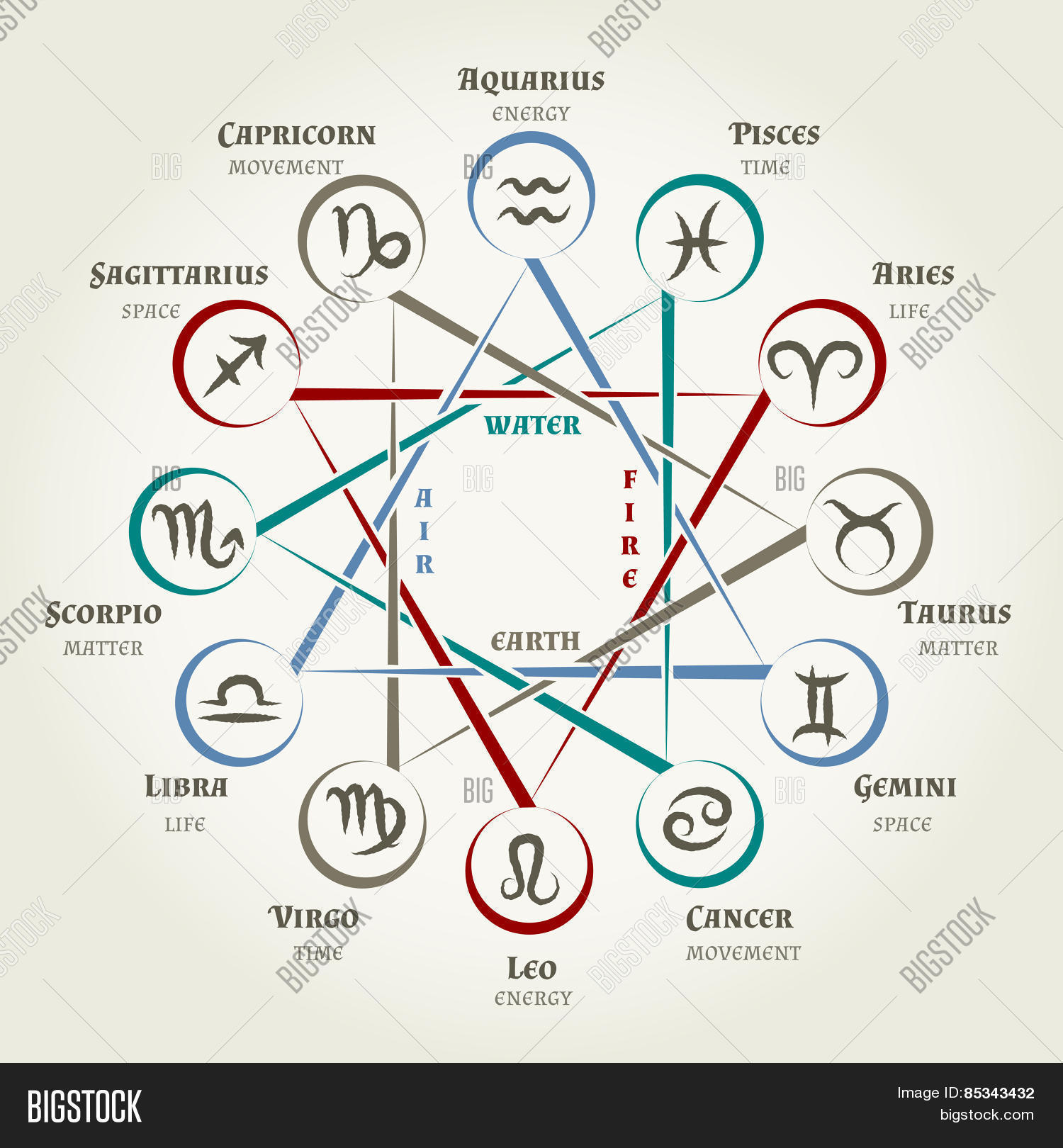 Astrology Circle Zodiac Signs Vector Photo Bigstock