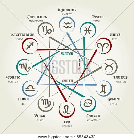 Astrology circle with zodiac signs, planets symbols and elements