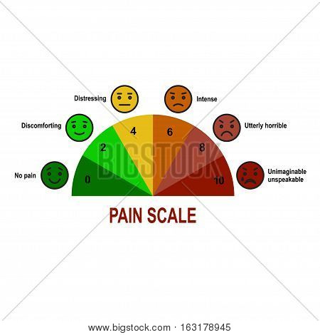 Pain scale 0 to 10 is a useful method of assessing.