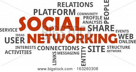 A word cloud of social networking related items