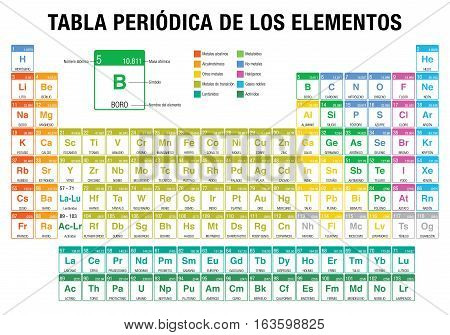 TABLA PERIODICA DE LOS ELEMENTOS -Periodic Table of Elements in Spanish language-  with the 4 new elements ( Nihonium, Moscovium, Tennessine , Oganesson ) included on November 28, 2016 by the International Union of Pure and Applied Chemistry
