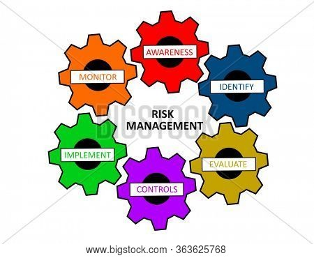 Risk management process in six colorful gears