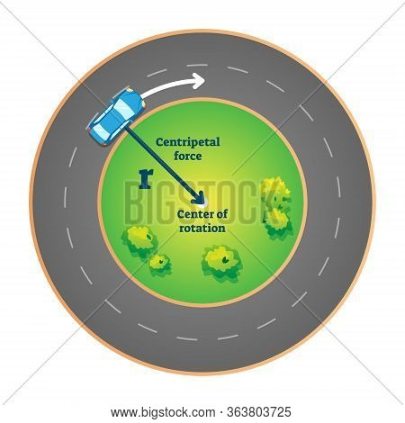 Centripetal Force Vector Illustration. Explained Phenomenon With Car In Rotation Circle And Motion D