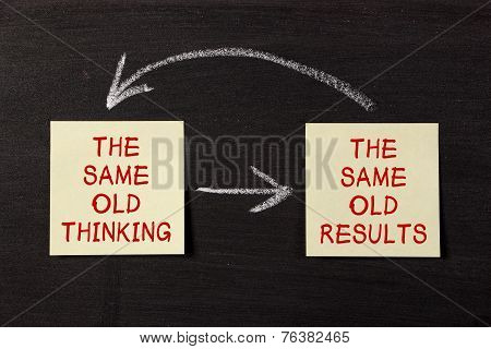 Thinking And Results Mindset