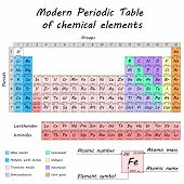 Periodic table of chemical elements by Dmitry Mendeleev colored differentiated cells 2d vector eps 8. All parts on separate layers poster