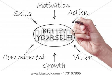 Key to self development and success diagram