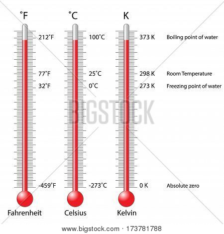 Celsius, Fahrenheit and Kelvin three thermometers conversion