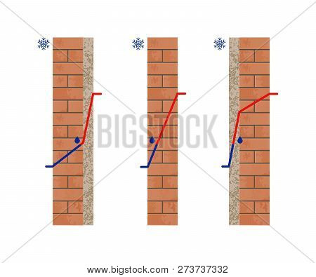 Dew Point Temperature. Thermal Insulation. Cross Section View Of The Brick Wall. Vector Illustration
