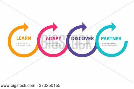 Benefit From Your Competitor Learn Adapt Discover Partner In Diagram Modern Flat Style.