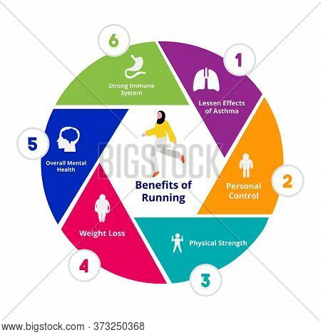 Benefits Of Running Lesson Effects Of Asthma Personal Control Physical Strength Weight Loss Overall