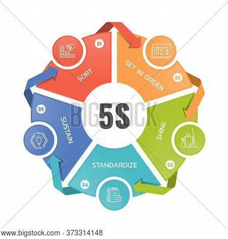 5s Methodology - Sort, Set In Order, Shine, Standardize And Sustain Icon In Circle Chart Diagram Wit