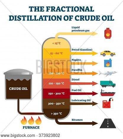 Fractional Distillation Of Crude Oil Labeled Educational Explanation Scheme. Diagram With Chemical S
