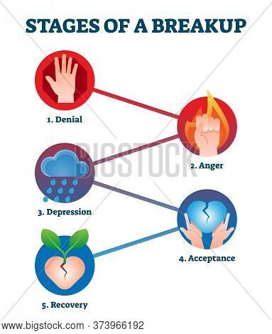 Stages Of Breakup With Labeled Educational Feelings And Emotions Step Scheme. Diagram With Divorce P