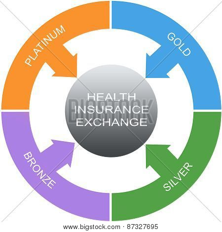 Health Insurance Exchange Word Circles Concept