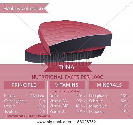 Tina steak health benefits. Vector illustration with useful nutritional facts. Essential vitamins and minerals in healthy food. Medical, healthcare and dietary concept.