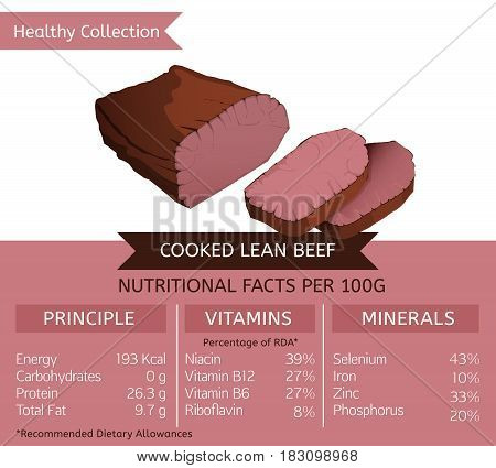 Cooked Lean Beef health benefits. Vector illustration with useful nutritional facts. Essential vitamins and minerals in healthy food. Medical, healthcare and dietary concept.