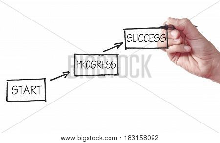 Flow chart diagram leading upwards to success