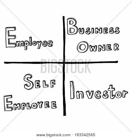 Hand Draw Business Doodles Cashflow Quadrant Idea On White Background.concept For Business Idea,star