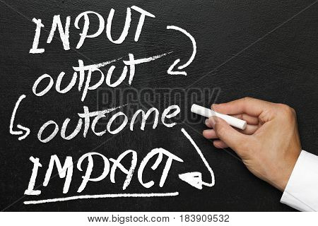 Input output outcome impact, blackboard or chalkboard with hand. Company monitoring and evaluation