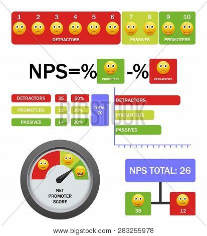 Net Promoter Score Vector Infographic With Formula, Scale, Chart