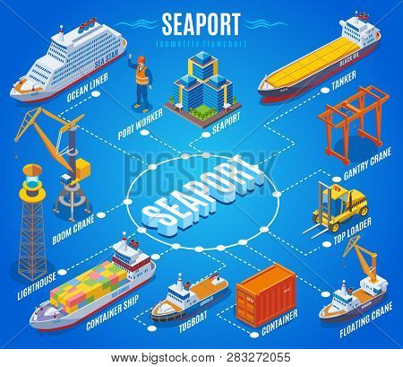 Seaport Isometric Flowchart With Ocean Liner Port Worker Boom Crane Lighthouse Container Ship Tugboa