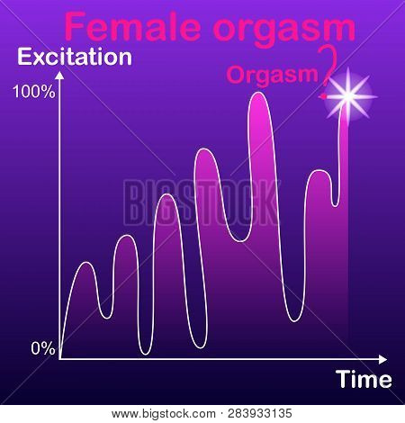 Schedule, the concept of dependence to achieve a female orgasm, depending on the excitement, the difficulty of achieving a woman orgasm. poster