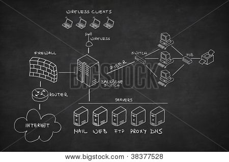 Network Drawn On Blackboard