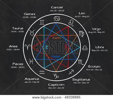 the twelve zodiac signs on a blackboard