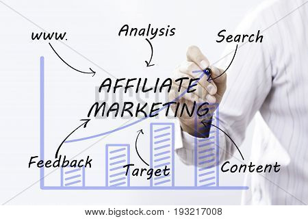 Businessman hand drawing Affiliate Marketing concept. business