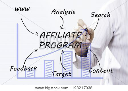 Businessman hand drawing Affiliate Program concept. business