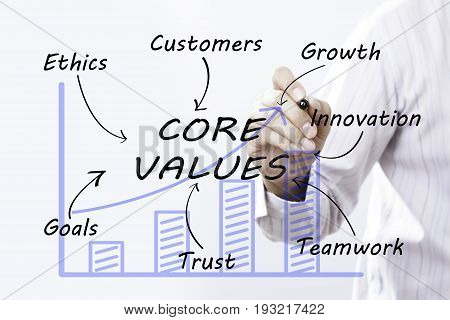 Businessman hand drawing core values concept. business