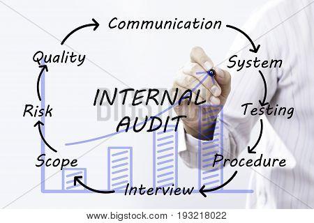 Businessman hand drawing Internal audit concept. business
