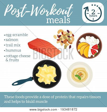 Post-workout Meals Poster. Best Food After Sport Training. Vector Illustration Healthy Lifestyle. Hu